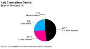 Již existující nemoci u zemřelých s pozitivním testem v Itálii (ISS / Bloomberg)černá: 3 a více nemocí, růžová: 2 nemoci, modrá: 1 nemoc, žlutá: žádná jiná nemoc