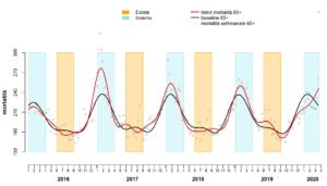 Itálie: Celková úmrtnost 65+ let (červená čára) (MdS / 14. března 2020)