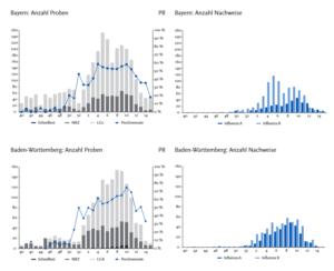 Vlevo: Počet vzorků a pozitivní rychlost; vpravo: počet detekcí (RKI, 2017)