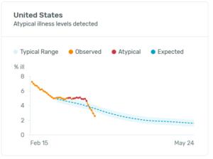 USA: Ústup chřipkových nemocí (25. března 2020, KINSA)