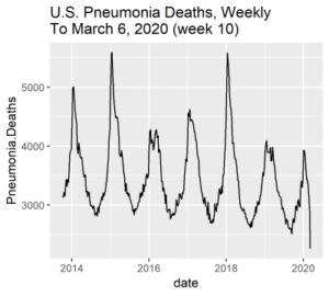 USA: Úmrtí na zápal plic za týden (CDC / McIntyre)