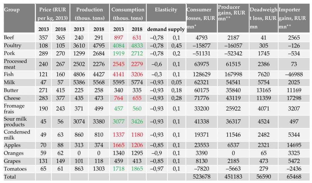 Účinky protiprávních sankcí na sociální zabezpečení v roce 2018 ve srovnání s rokem 2013