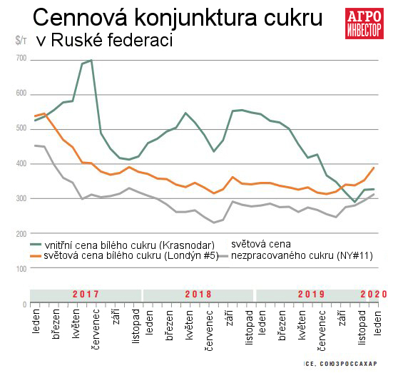 vývoj cen cukru na ruském a mezinárodním trhu graf