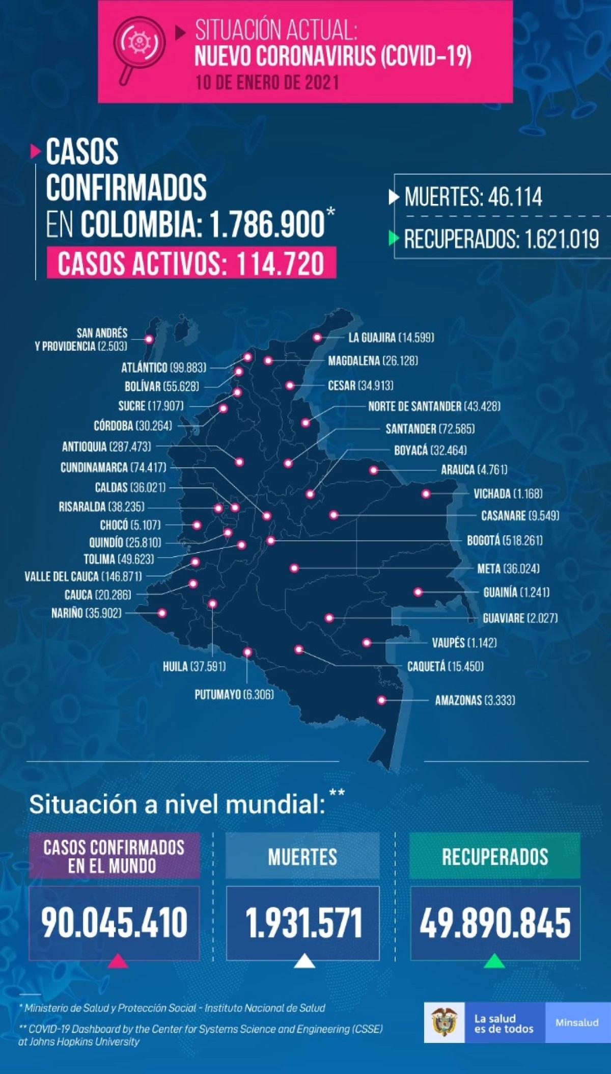 Bogotá zaregistrovala 4294 nových případů koronaviru, již jich je 518 261